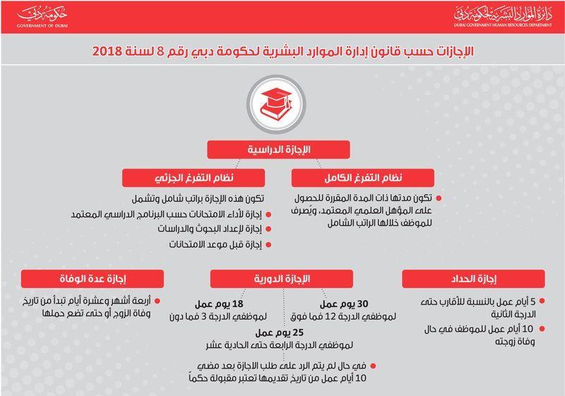 دبي الدرجة الوظيفية تحد د أيام الإجازة وتمديد المرضية إلى 24 شهرا
