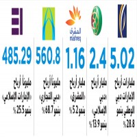 دبي.. 9.7 مليارات أرباح بنوك وأصولها تقترب من تريليون