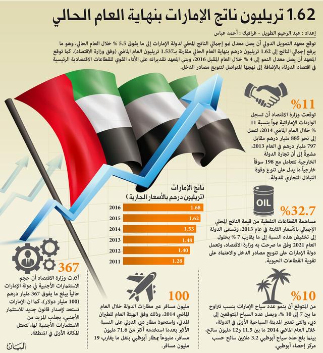 توقعات بنمو ناتج الإمارات المحلي 5 % بنهاية العام