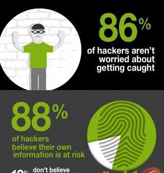 86 % من قراصنة الإنترنت يعتقدون أنهم فوق القانون
