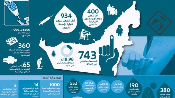 في اليوم العالمي للسكري: نسب انتشار مرتفعة للمرض في الدول الخليجية