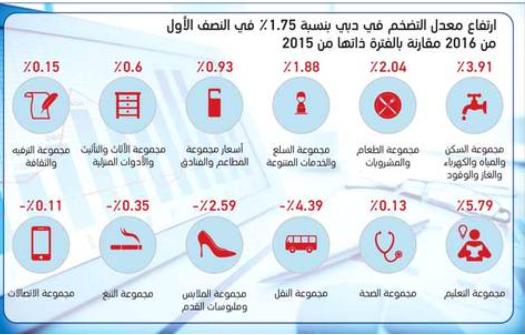 """""""دبي للإحصاء"""": 1.75% ارتفاعاً في التضخم بالإمارة خلال النصف الأول"""